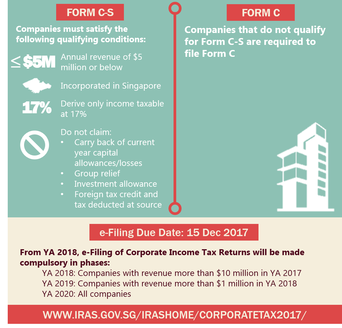Form C-S vs Form C