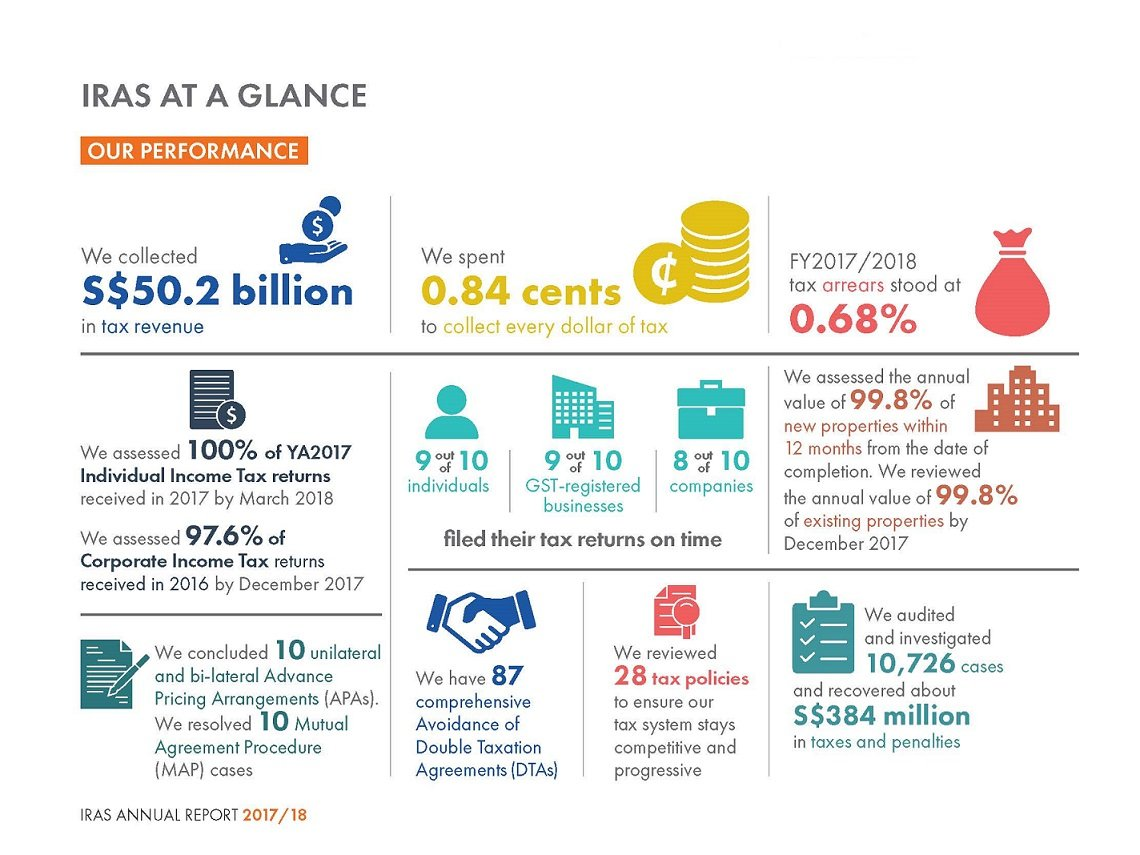 IRAS At a Glance (Performance)