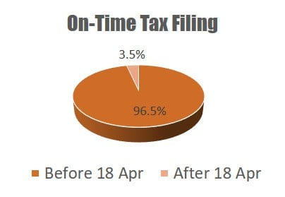 On-Time Tax Filing