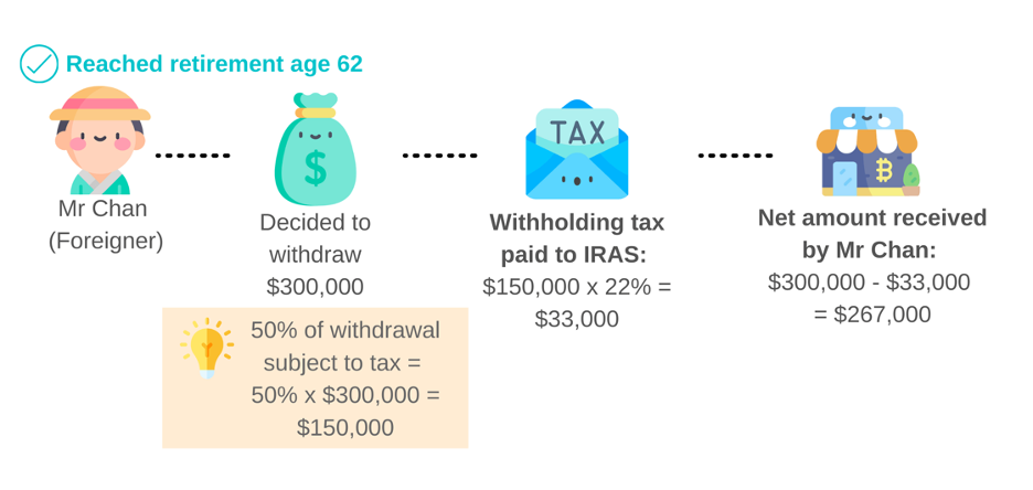 Example on withholding tax paid for SRS withdrawal made after retirement age