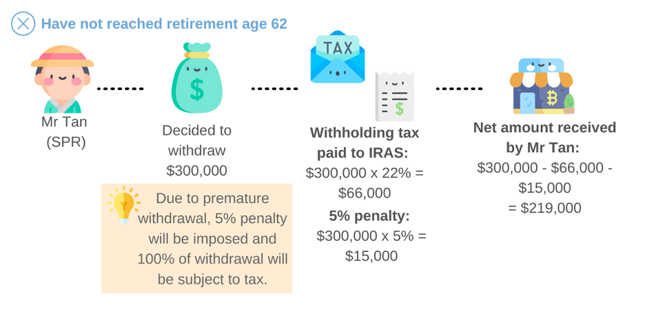 Example on withholding tax paid for SRS withdrawal made before retirement age