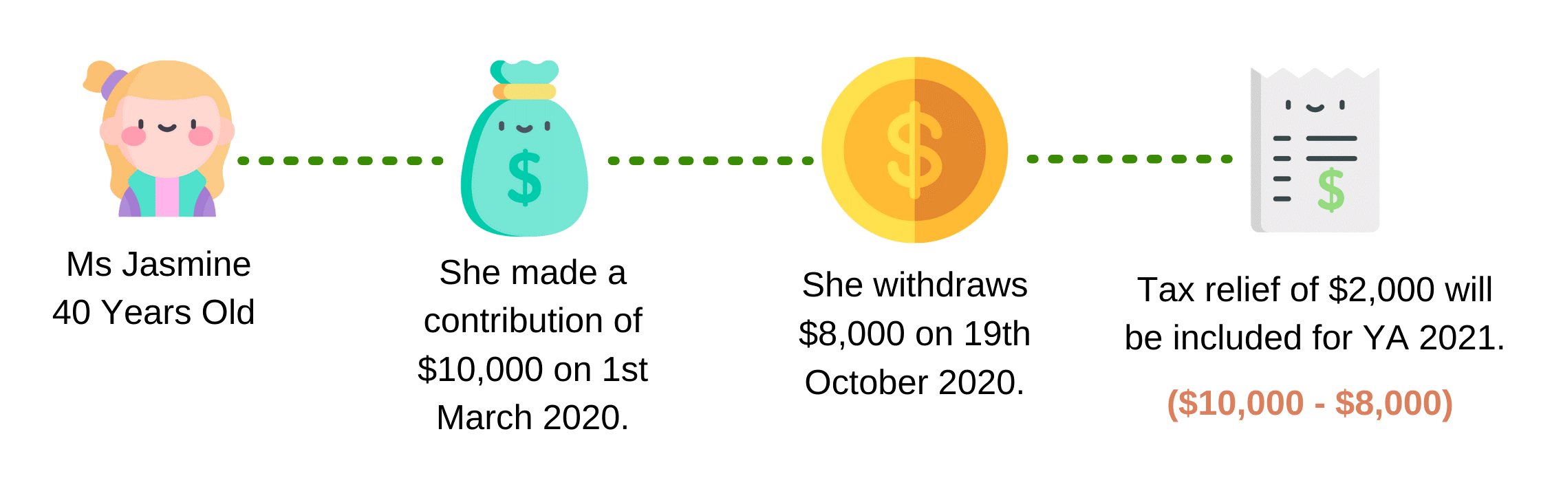 Contribution made before withdrawal in the same year, where withdrawal is less than the amount contributed