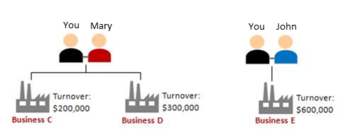 Scenario 1: Partnership In the past 12 months, you own two partnership businesses (Business C and D) with Mary. You also own a partnership business (Business E) with John. Business C's turnover is $200,000 Business D's turnover is $300,000 Business E's turnover is $600,000