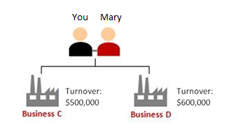Scenario 2:  In the past 12 months, you and Mary own two partnership businesses (business C and D) Business C's turnover is $500,000 Business D's turnover is $600,000