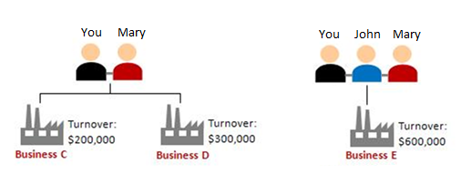 Scenario 3: In the past 12 months, you and Mary own two partnership businesses (Businesses C and D). You, Mary, and John also own one partnership business (Business E). Business C's turnover is $200,000 Business D's turnover is $300,000 Business E's turnover is $600,000