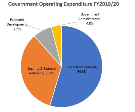 Government Operating Expenditure FY2019-20