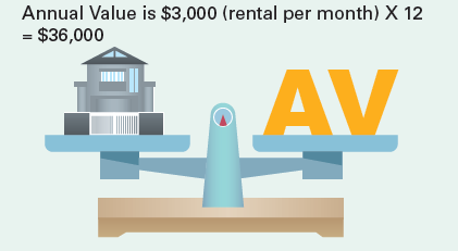 About Annual Value - IRAS
