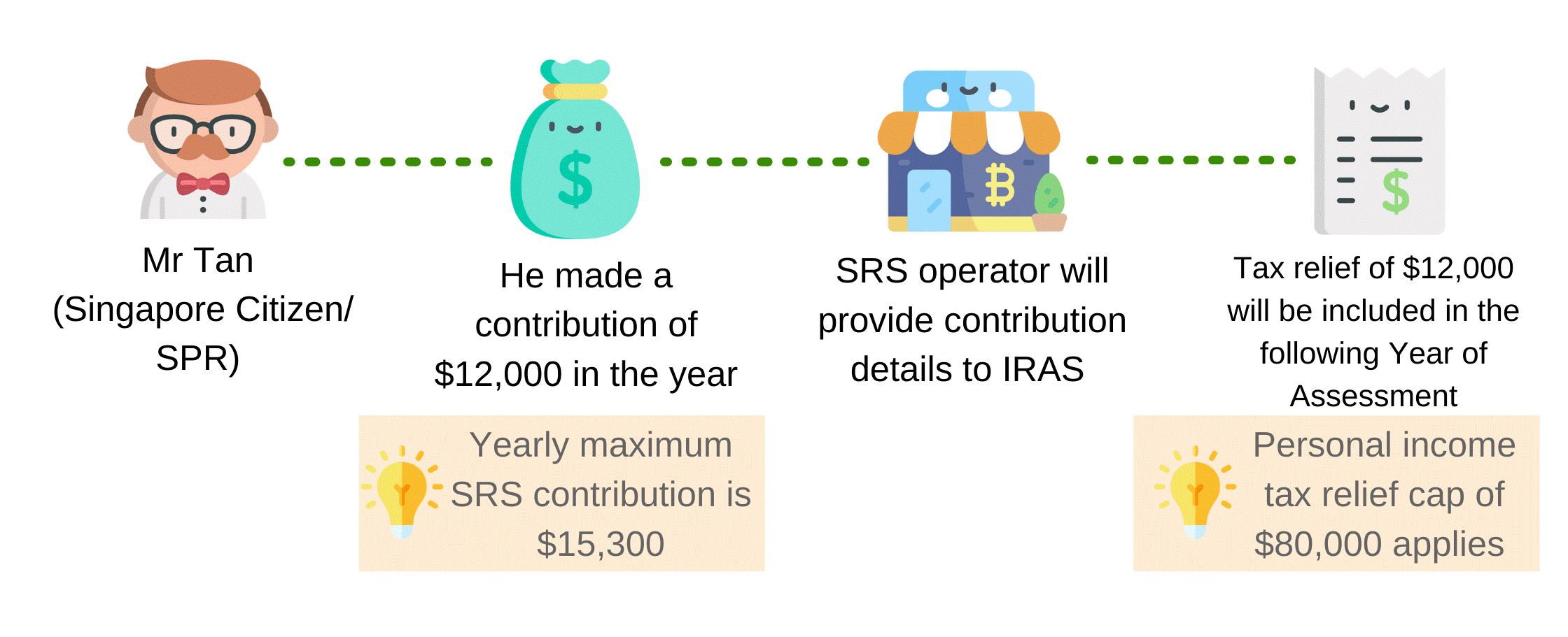 SRS contribution and tax relief