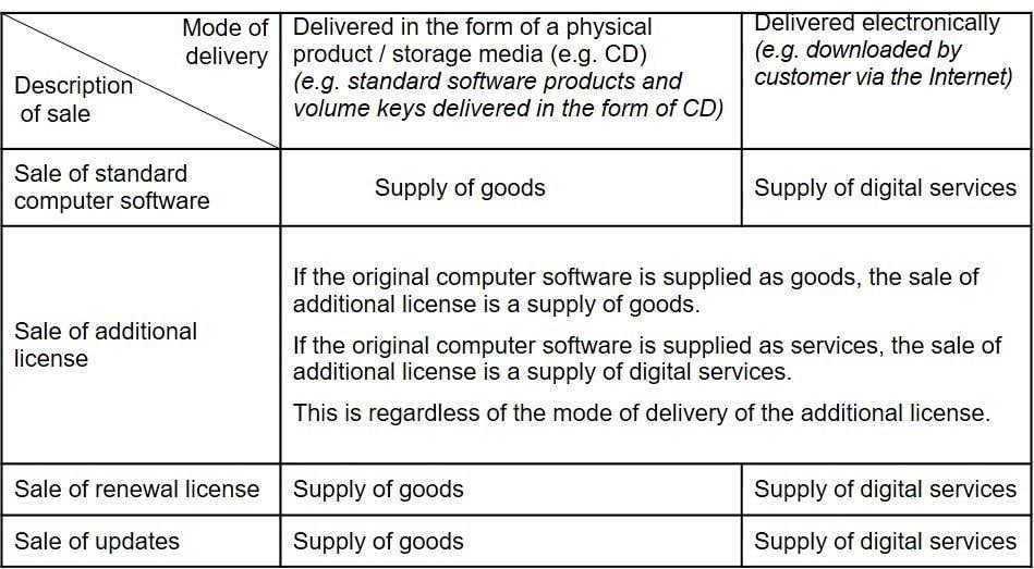 Standard (off-the-shelf) Computer Software-min