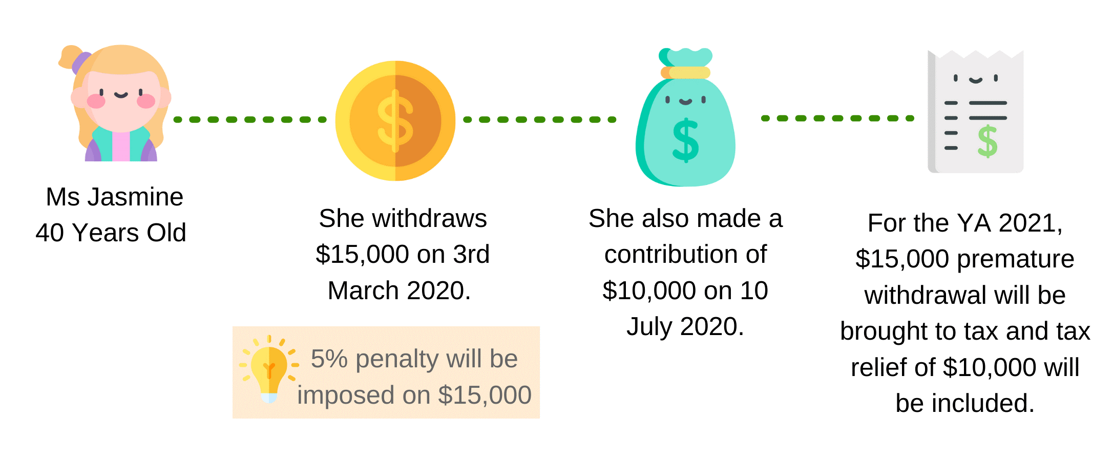 Withdrawal made before contribution in the same year
